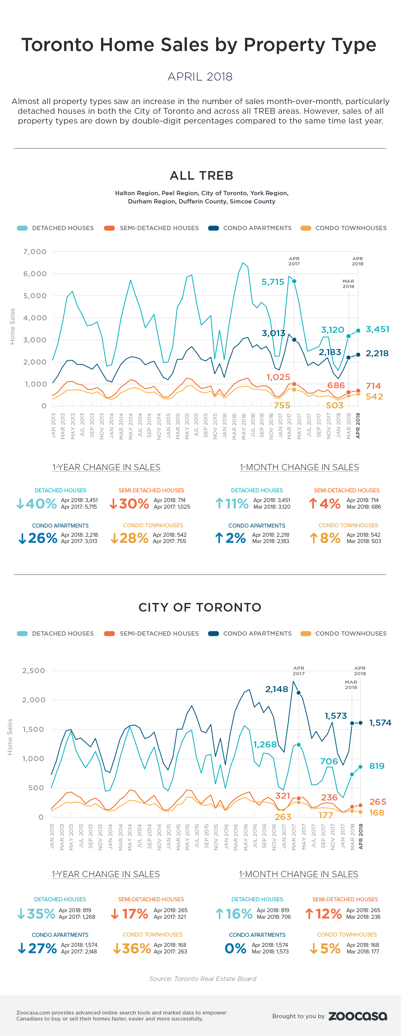 toronto-home-sales-april-2018-treb-zoocasa-1