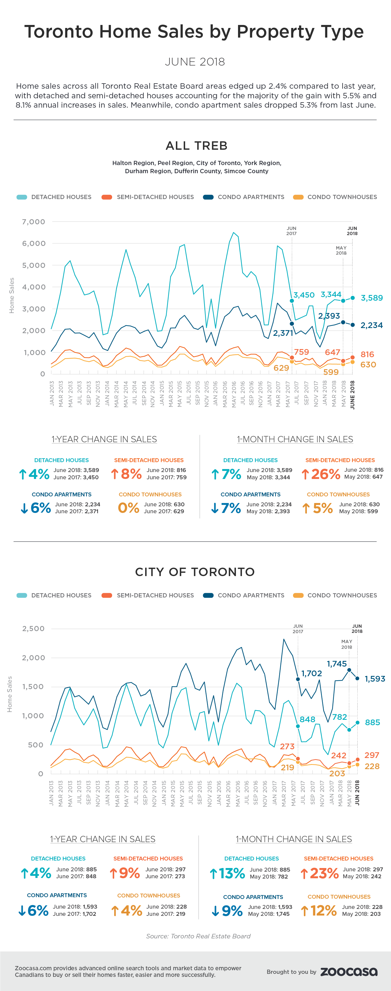toronto-home-sales-june-2018-treb-zoocasa